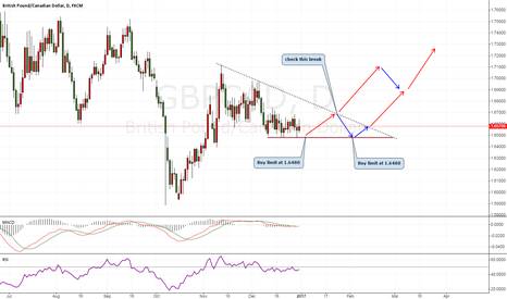 GBPCAD: GBPCAD try to long