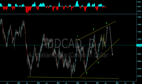 AUDCAD: AUDCAD leading diagonal in the C Wave position?