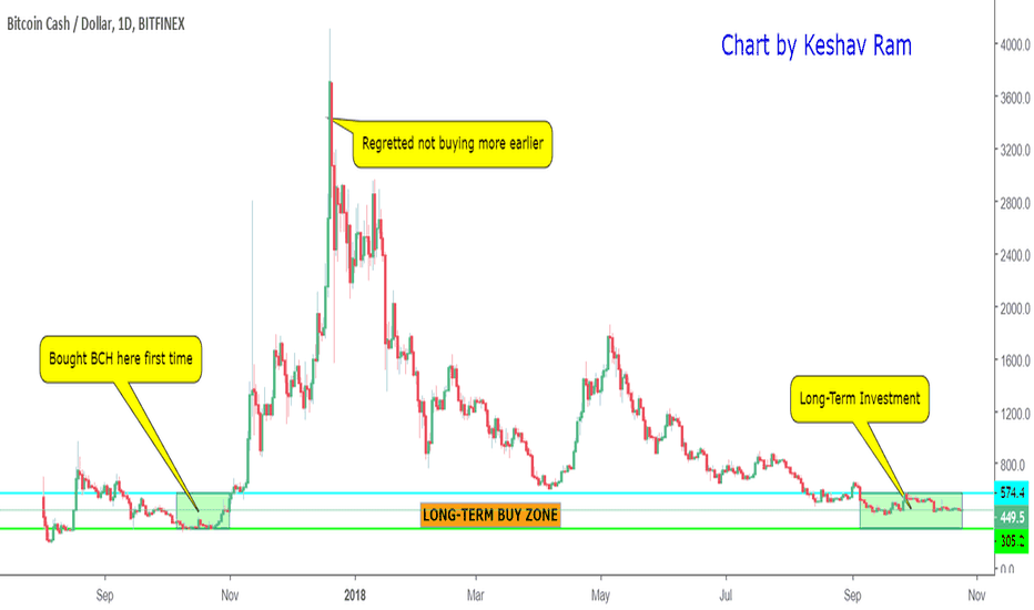 BCHUSD: BCH - Look beyond the trees and see the forest