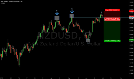 NZDUSD: NZDUSD Time to short it?
