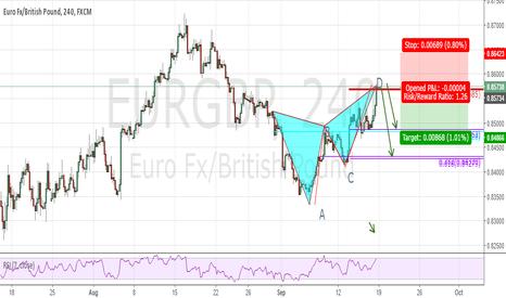 EURGBP: Bear Butterfly once market opens