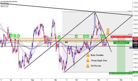 EURCAD: EURCAD in Strong Supply Zone