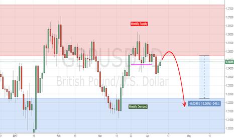 GBPUSD: GBPUSD Daily Supply Analysis