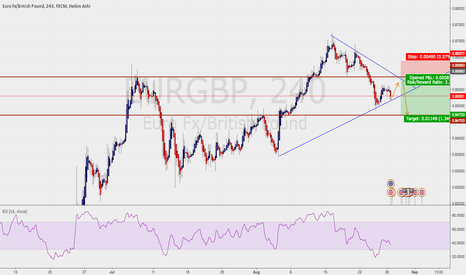 EURGBP: Short on EURGBP (demo prediction)