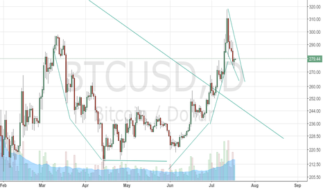 BTCUSD: Bullish cup and handle pattern - 4 months long