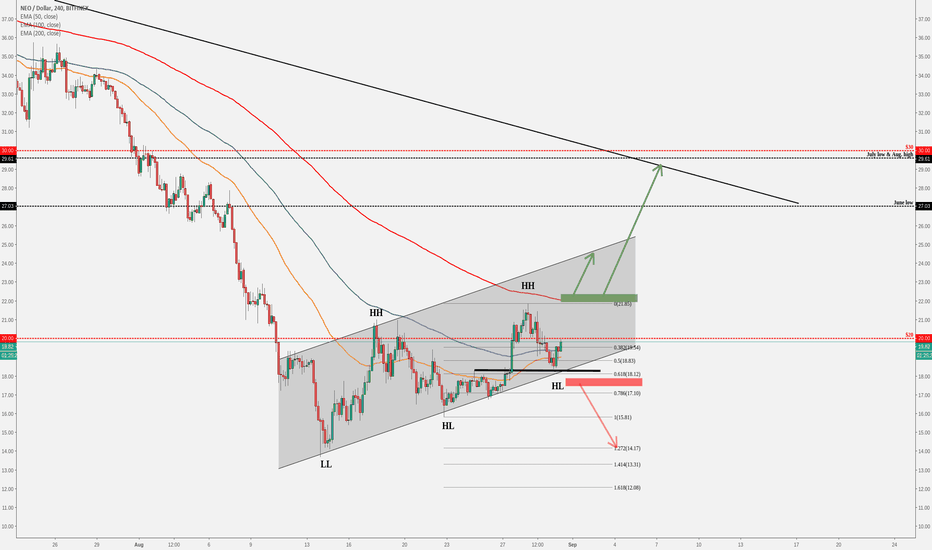 NEOUSD: NEO (NEO/USD) Shows Some Mixed Patterns!