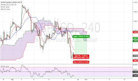 GBPUSD: Pound/Dollar Trade