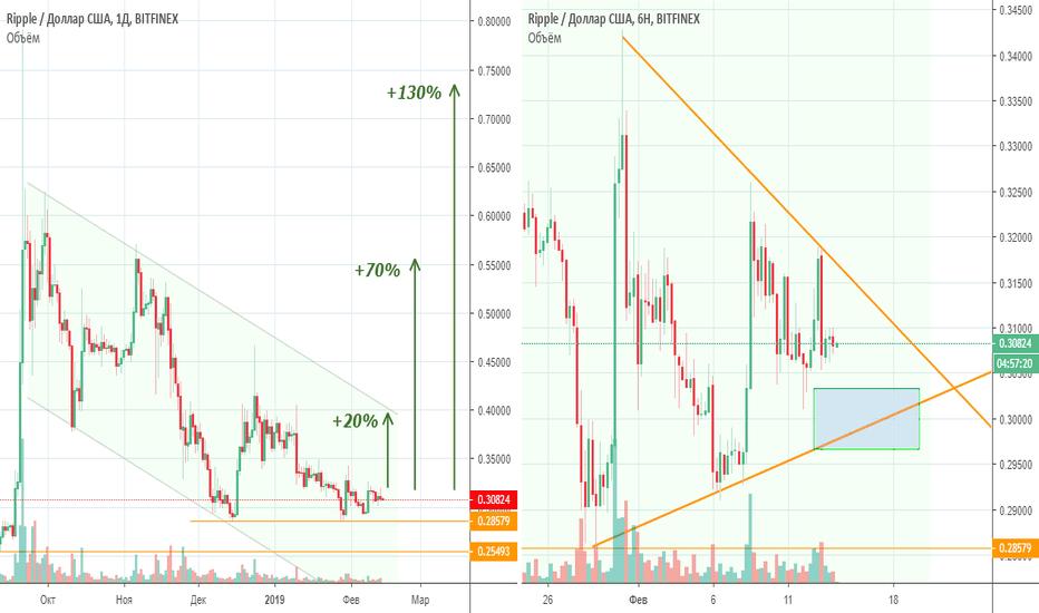 XRPUSD: XRP/USD 14.02.2019