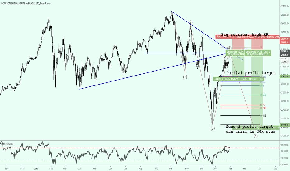 DJI: Shorting Mr Dow Jones