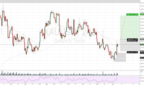 XAUUSD: XAUUSD BUYSTOP for gold over 1330.31