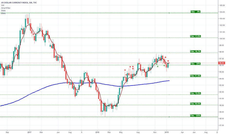 DXY: DXY Returing Back to the Ring Again
