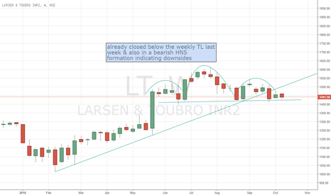 LT: Larsen Short. Stop loss 1540 Target 1250-1200.