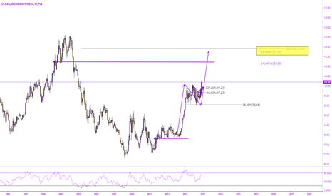 DXY: DXY - NO STOPPING USD