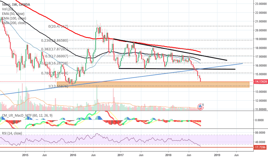 XAGUSD: Silver: The Possibility of Bounce