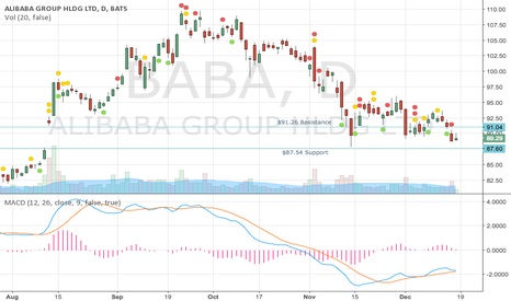 BABA: Watch BABA Closely In This Range