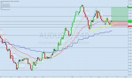 AUDUSD: long AUDUSD bullish Pin bar H4