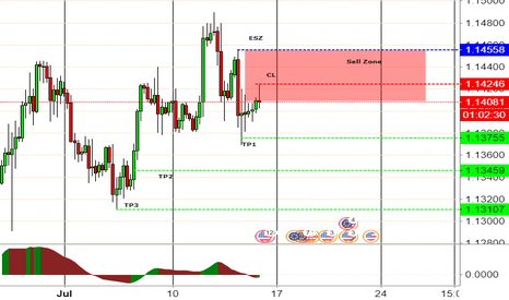 EURUSD: EURUSD Short zone entered