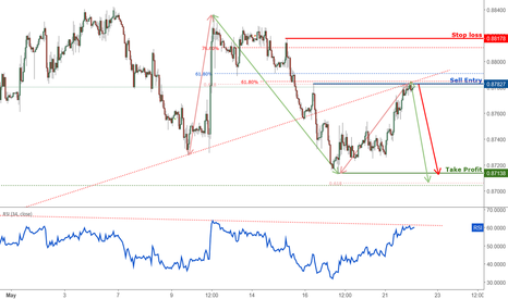 EURGBP: EURGBP Is Approaching Resistance, Lookout For A Reversal!