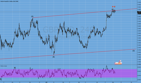 GBPUSD: it looks like a double top !!!