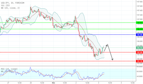 USDJPY: TECHNICAL ANALYSIS 02/03/2018 USD/JPY M30:BEARISH