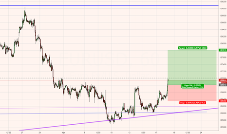 EURUSD: EU - Long Entry