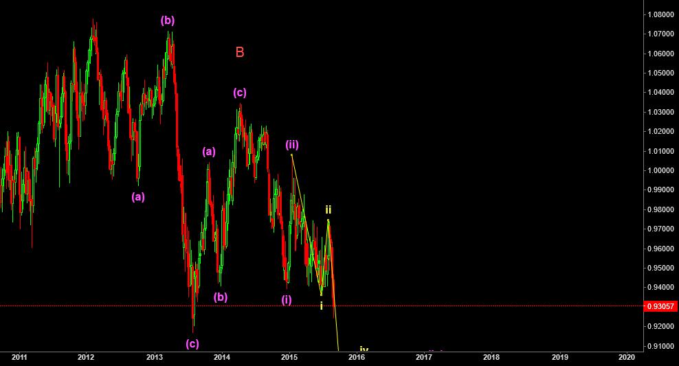 Very good short position(1000 pip)
