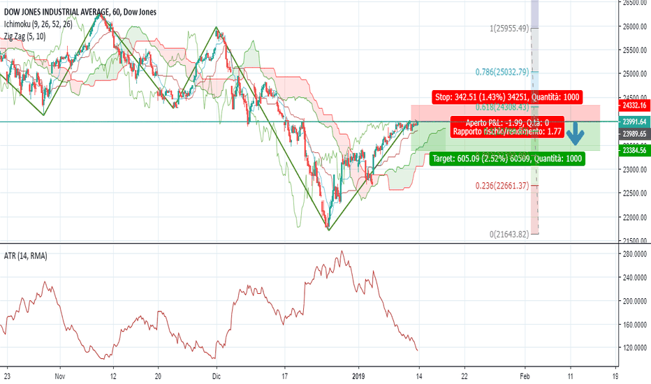 DJI: Dow Jones in rimbalzo sui 24000???