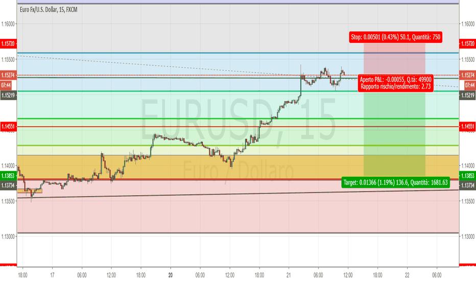 EURUSD: Entrata short su EUR/USD T 15 M