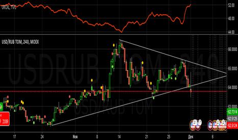 USDRUB_TOM: продажи-разворот