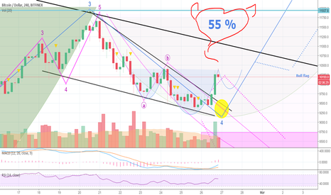BTCUSD: D4rkEnergY Is NOT Here To Take PART - He Is Here To Take OVER!
