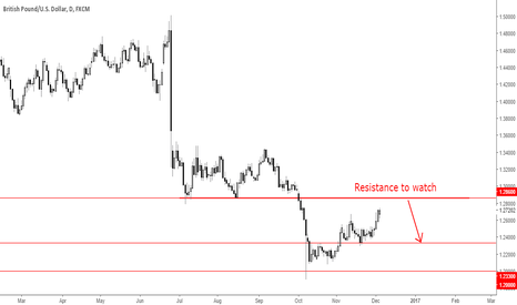 GBPUSD: GBPUSD going for major Resistance