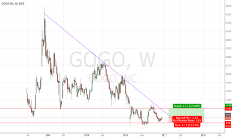 GOGO: We should see a break in the downtrend.