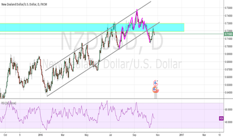 NZDUSD: PULL BACK TO THE DOWNSIDE