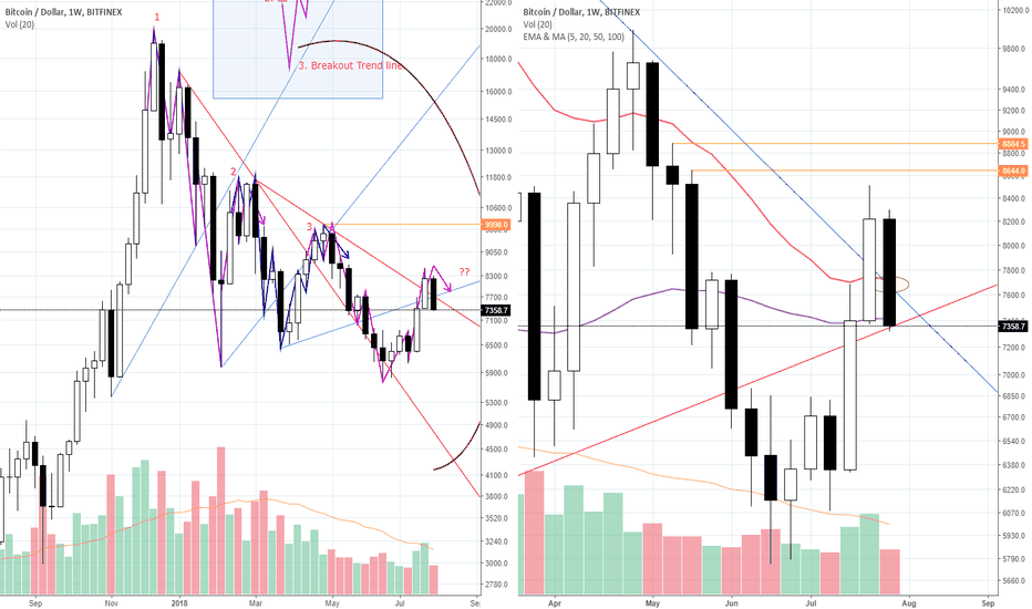 "BTCUSD: [Red Apple] ""Bitcoin,, again?? ""_ BTC/USD _ 18.08.03"