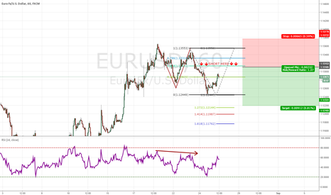EURUSD: NZD/USD 2618 PATTERN