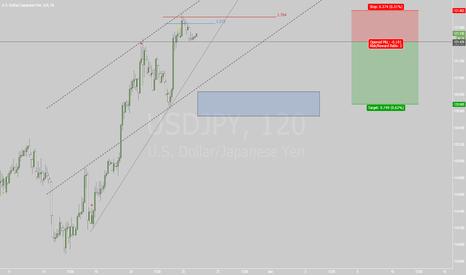 USDJPY: 25.05.2015 Trade 1: USDJPY H2
