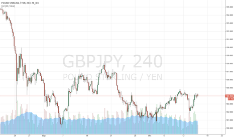 GBPJPY: downswing at supply