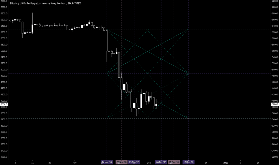 XBTUSD: BTC gann square