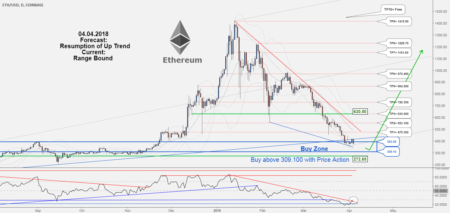 ETHUSD , Ethereum would probably resume its uptrend again.