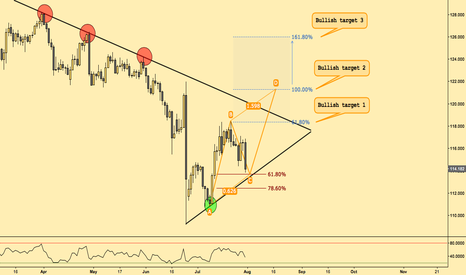 EURJPY: Possible scenarios EUR/JPY 1D