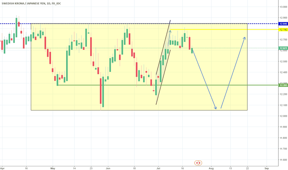 SEKJPY: Target hit. Rectangle continuation on 1D. Short.