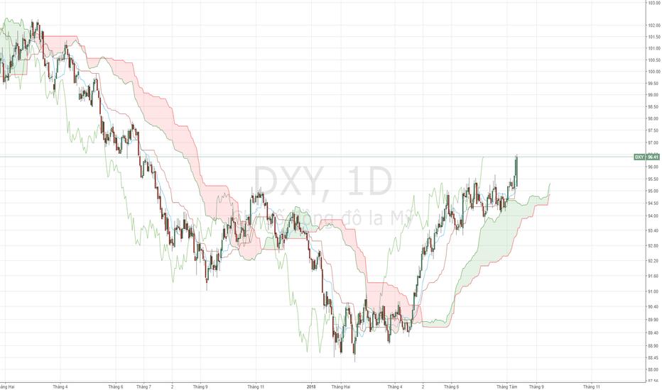 DXY: USD Index - Tuần này khả năng còn tăng.