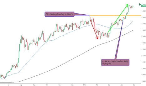 EURCHF: Will The EURCHF Offer Long Entry?