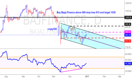 BAJFINANCE: Bajaj Finance positive divergence