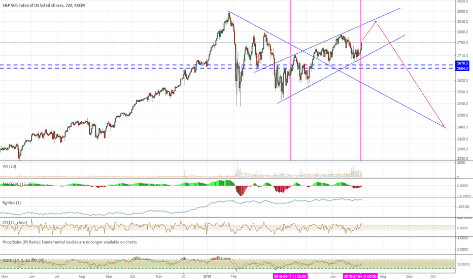 SPX500: The Good Days are Numbered