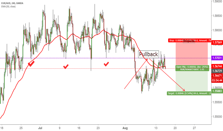 EURAUD: EUR AUD / H4 / Short Opportunity