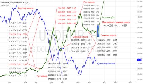 USDRUB: Действие запасов нефти на рубль и нефть