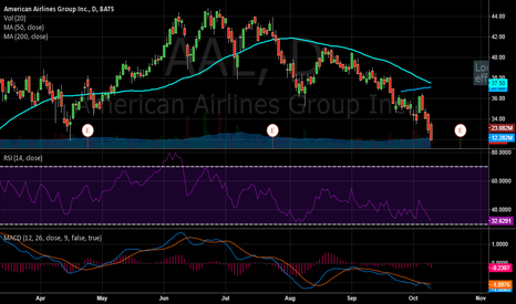 AAL: Approaching extreme oversold