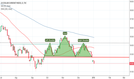 DXY: DXY - Head and Shoulders - neckline broken