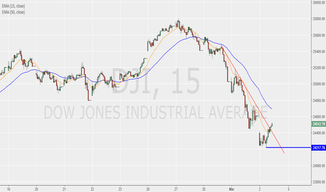 DJI: Dow may have found its bottom